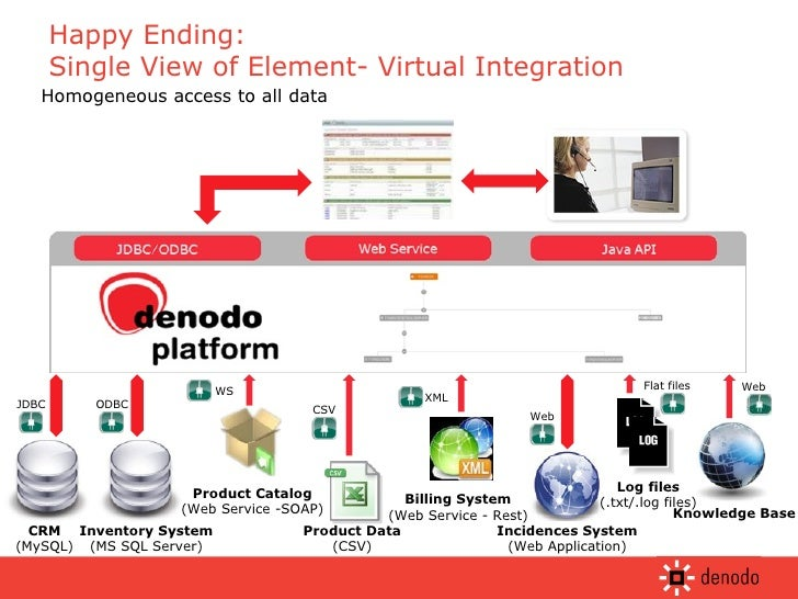 Happy Ending:  Single View of Element- Virtual Integration JDBC ODBC WS CSV XML Web Web Flat files Homogeneous access to a...