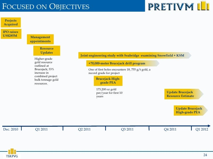 FOCUSED ON OBJECTIVESProjectsAcquiredIPO raisesUS$285M      Management             appointments                  Resource ...
