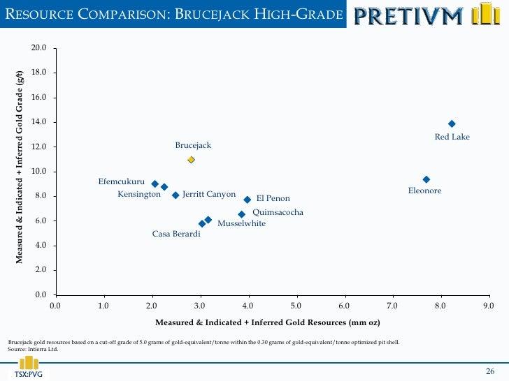 RESOURCE COMPARISON: BRUCEJACK HIGH-GRADE                                                     20.0                        ...