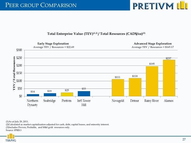 PEER GROUP COMPARISON                                        Total Enterprise Value (TEV)(1,2) / Total Resources (CAD$/oz)...