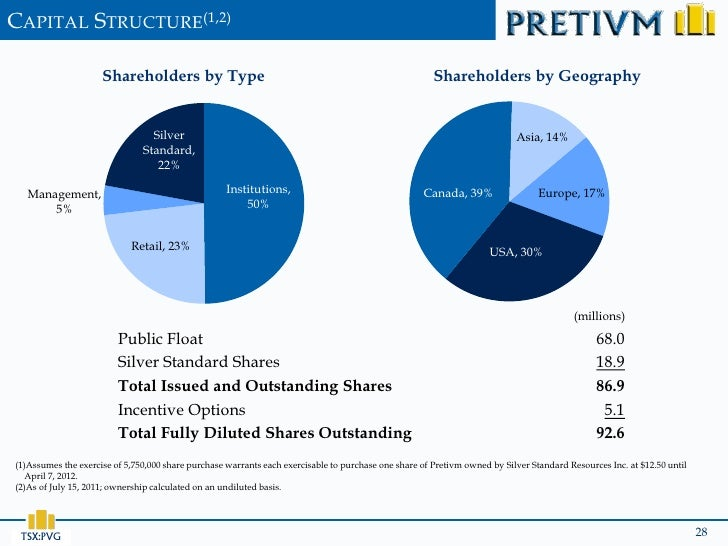 CAPITAL STRUCTURE(1,2)                     Shareholders by Type                                                           ...