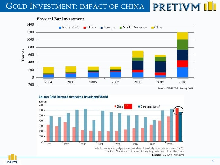 GOLD INVESTMENT: IMPACT OF CHINA                          Physical Bar Investment                   1400                  ...