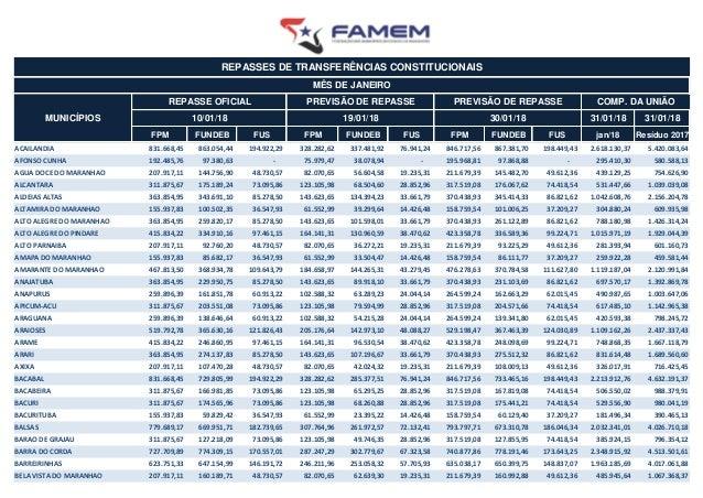 31/01/18 31/01/18 FPM FUNDEB FUS FPM FUNDEB FUS FPM FUNDEB FUS jan/18 Res�duo 2017 ACAILANDIA 831.668,45 863.054,44 194.92...