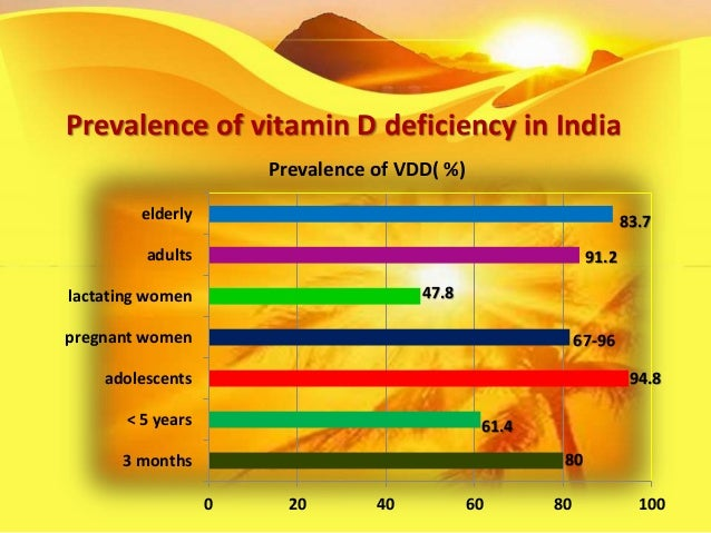 prevalence of vitamin d deficiency in adults