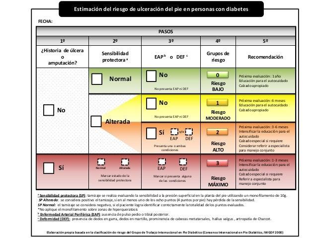 Estimación del riesgo de ulceración del pie en personas con diabetes Elaboración propia basada en la clasificación de ries...