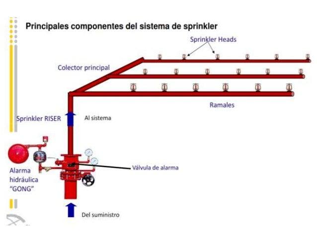 Prevencion contra incendios for Partes de un grifo