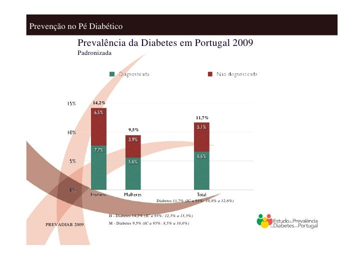 Prevenção no Pé Diabético: Educação Slide 3