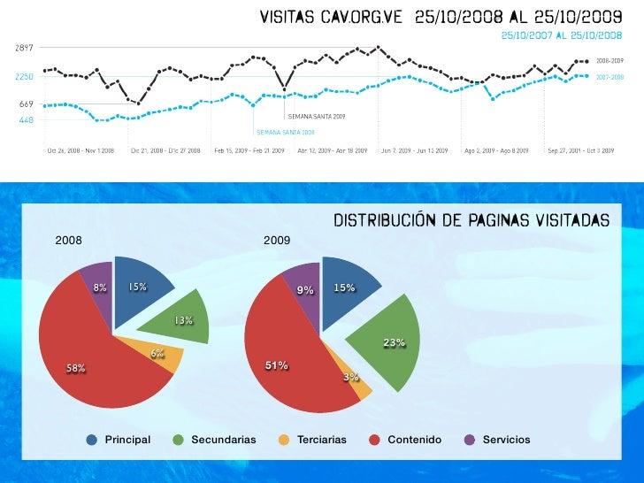 Visitas CAV.ORG.VE 25/10/2008 al 25/10/2009                                                                              2...