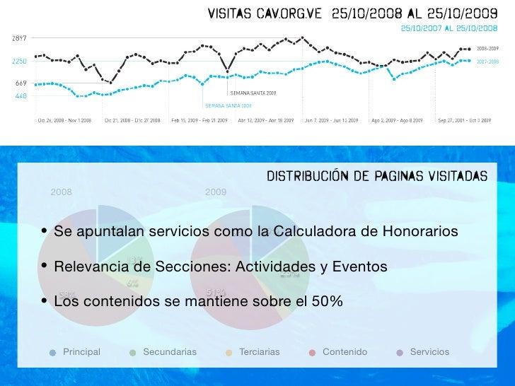 Visitas CAV.ORG.VE 25/10/2008 al 25/10/2009                                                                     25/10/2007...