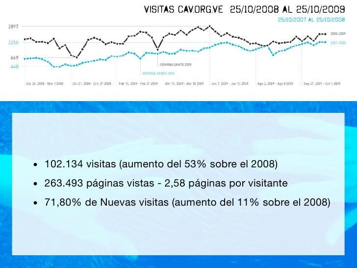 Visitas CAV.ORG.VE 25/10/2008 al 25/10/2009                                                     25/10/2007 al 25/10/2008  ...