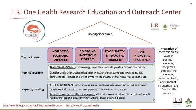 25 ILRI One Health Research Education and Outreach Center Gender and socio-economics: incentives, value chains, impacts, l...