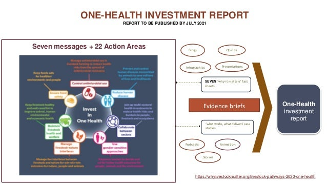 ONE-HEALTH INVESTMENT REPORT REPORT TO BE PUBLISHED BY JULY 2021 SEVEN 'why it matters' fact sheets Seven messages + 22 Ac...