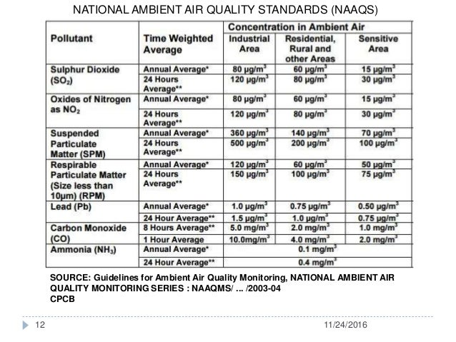 vehicular emissions and air quality standards Comparison of predicted vehicular pollution concentration with air quality standards for different time periods  the air quality standards of india are prescribed for 24-h average.