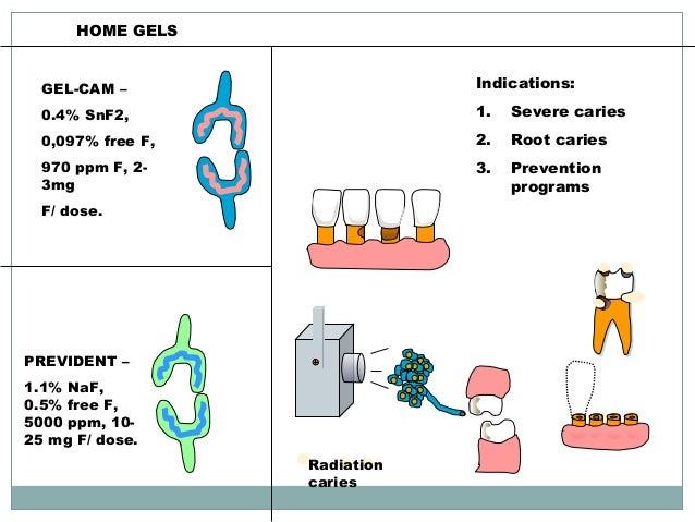 Cavity Treatment Prevention – Desenhos Para Colorir