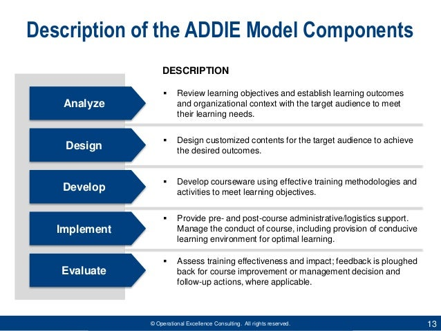 ADDIE Model for Instructional Design by Operational