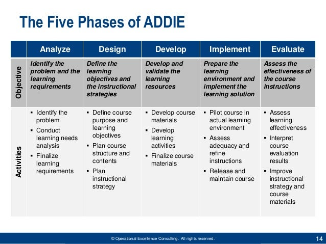 ADDIE Model for Instructional Design by Operational Excellence Consul…