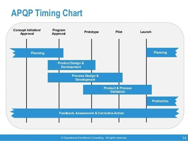 apqp timing plan format