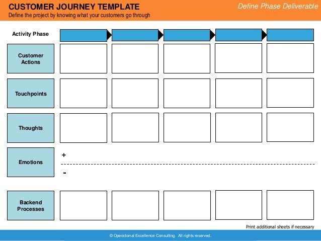 Design Thinking Project Template By Operational Excellence Consulting