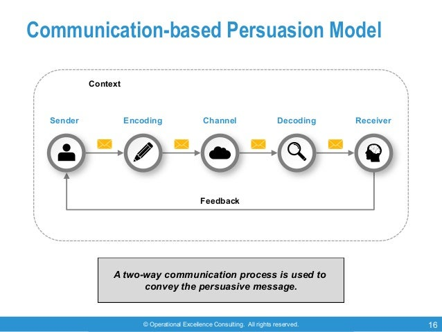 © Operational Excellence Consulting. All rights reserved. 16 Communication-based Persuasion Model Sender ReceiverDecodingC...