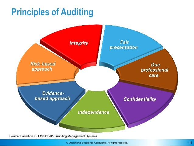 © Operational Excellence Consulting. All rights reserved. 11 Principles of Auditing Source: Based on ISO 19011:2018 Auditi...
