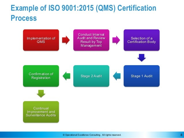 © Operational Excellence Consulting. All rights reserved. 8 Example of ISO 9001:2015 (QMS) Certification Process Implement...