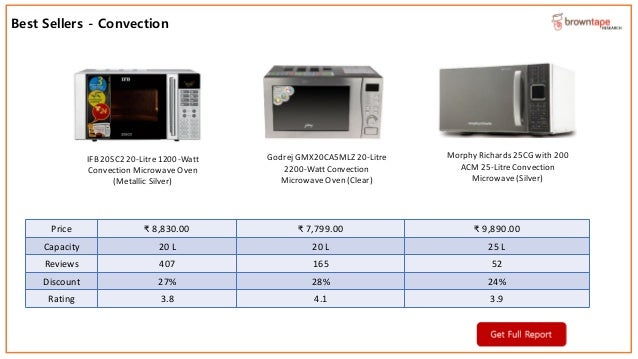 Ecommerce Brand Presence Research Report Microwave Ovens