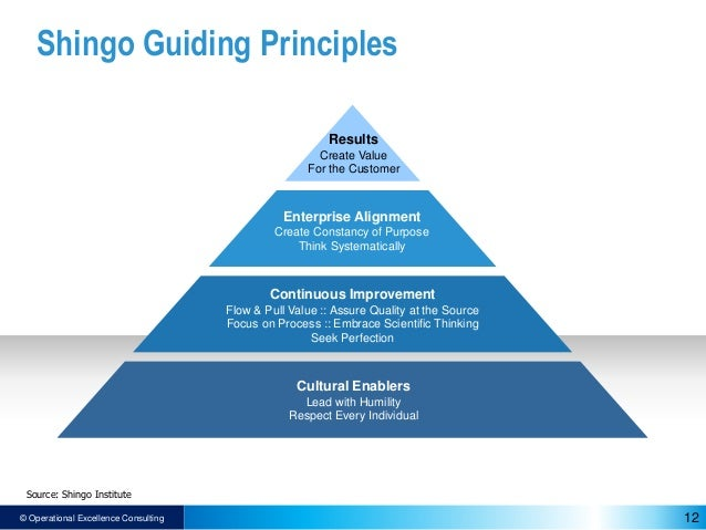 The Shingo Prize For Operational Excellence The Shingo Model
