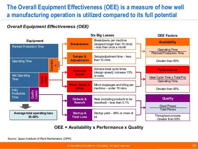 © Operational Excellence Consulting. All rights reserved. 10 The Overall Equipment Effectiveness (OEE) is a measure of how...