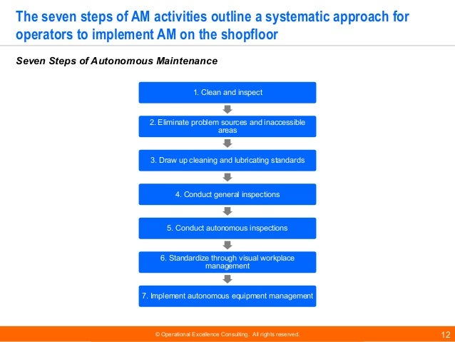 © Operational Excellence Consulting. All rights reserved. 12 The seven steps of AM activities outline a systematic approac...