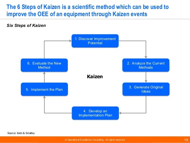© Operational Excellence Consulting. All rights reserved. 15 The 6 Steps of Kaizen is a scientific method which can be use...