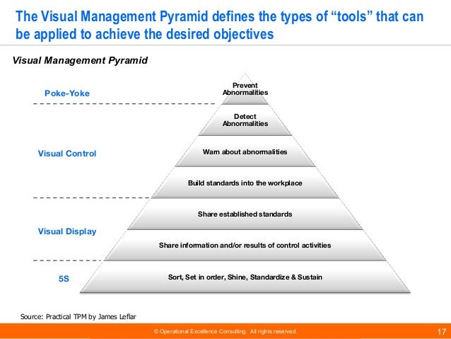 """© Operational Excellence Consulting. All rights reserved. 17 The Visual Management Pyramid defines the types of """"tools"""" th..."""