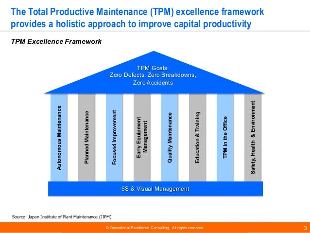 © Operational Excellence Consulting. All rights reserved. 3 The Total Productive Maintenance (TPM) excellence framework pr...