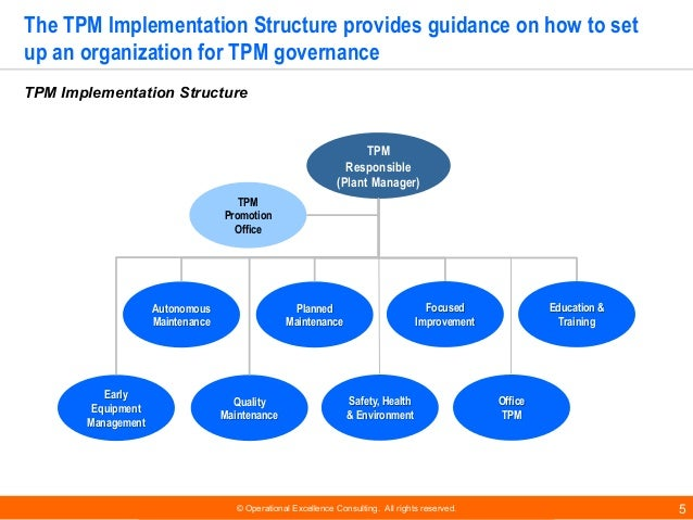 © Operational Excellence Consulting. All rights reserved. 5 The TPM Implementation Structure provides guidance on how to s...