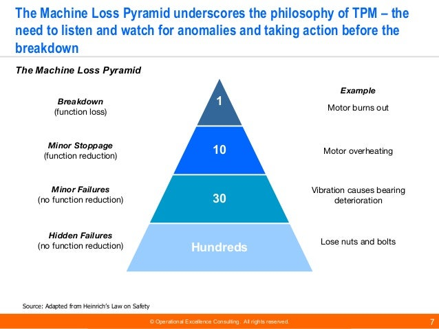 © Operational Excellence Consulting. All rights reserved. 7 The Machine Loss Pyramid underscores the philosophy of TPM – t...