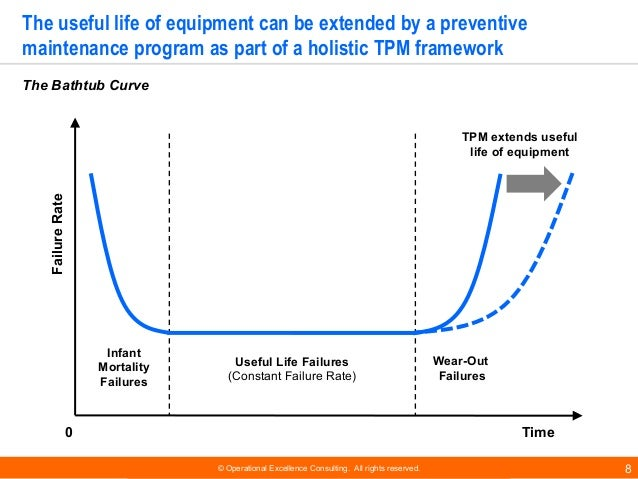 © Operational Excellence Consulting. All rights reserved. 8 The useful life of equipment can be extended by a preventive m...
