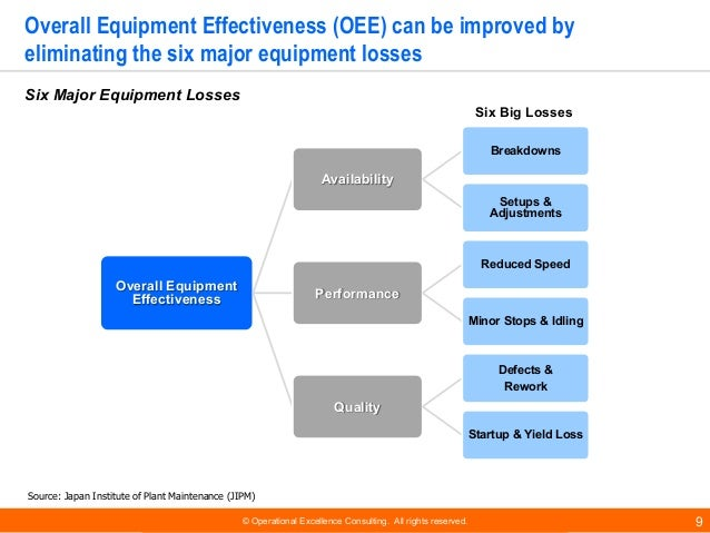 © Operational Excellence Consulting. All rights reserved. 9 Overall Equipment Effectiveness (OEE) can be improved by elimi...