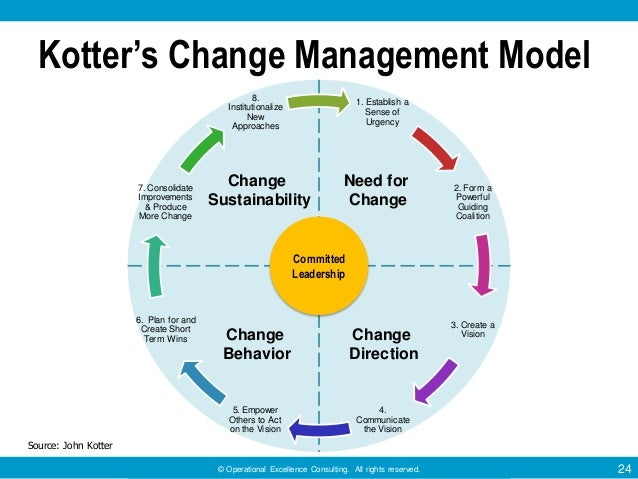 Kotter's Eight Step Plan – Orginisational Change Essay Sample
