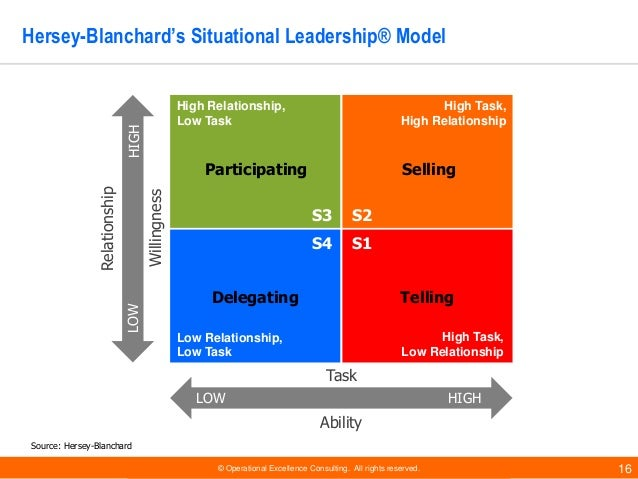 There Live To Ready Blanchard Model Of Leadership