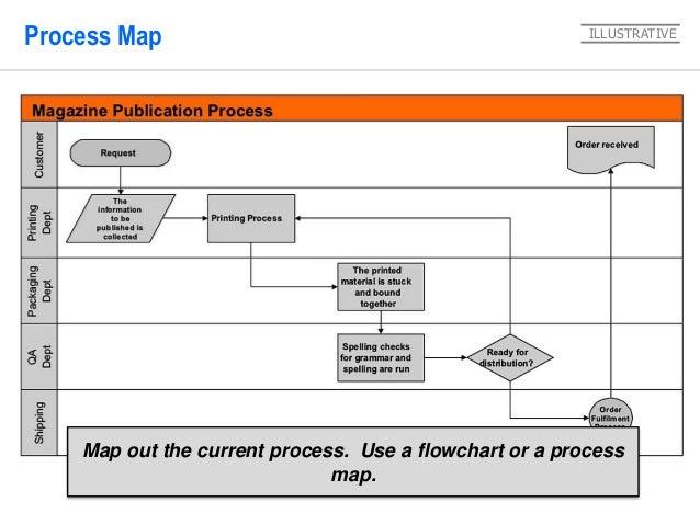 D Process Flow Diagram on pfmea process flow, fmea process flow, 5s process flow, dmaic process flow,