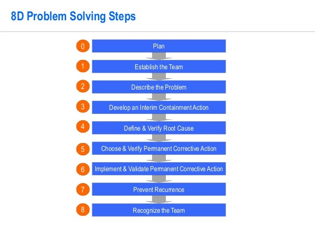8D Problem Solving Template by Operational Excellence Consulting