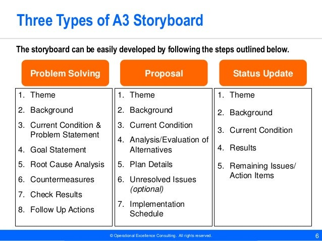 Effective Presentation Through Storyboarding By