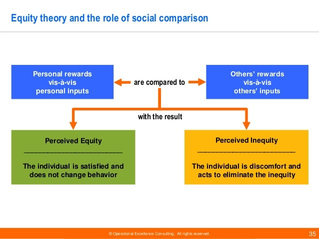 equity theory example in business Process and motivation equity theory equity theory explains the relational satisfaction in terms of fair or unfair distribution of resources within interpersonal.