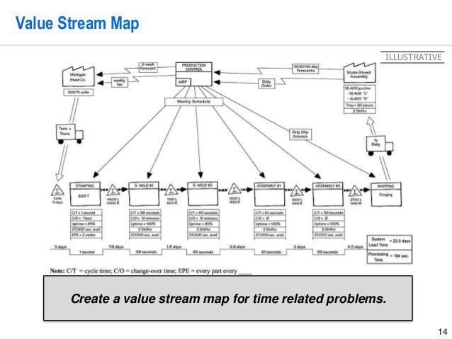 Vsm Excel Template. vsm how to create a vsm diagram using ...