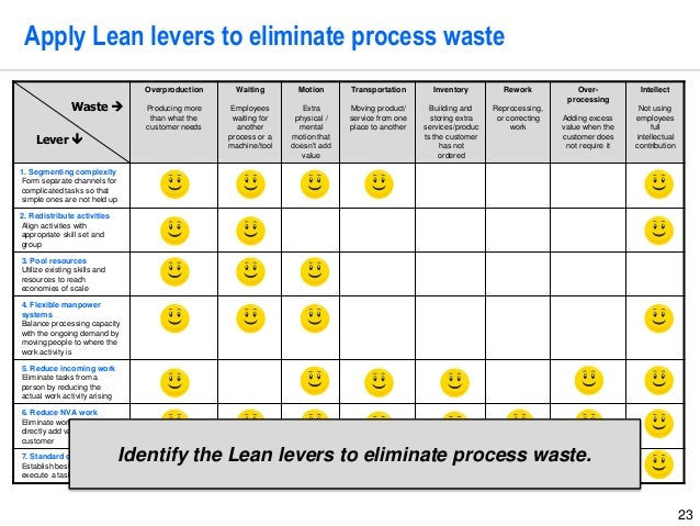 Lean Six Sigma Storyboard Template By Operational Excellence Consulti - Lean roadmap template