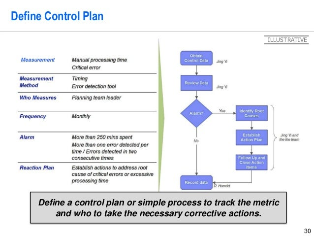 Lean Six Sigma Storyboard Template By Operational Excellence Consulti…
