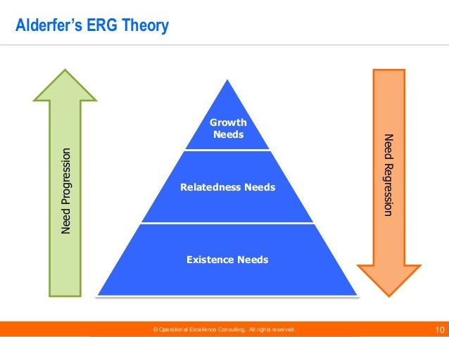 erg motivation theorys analysis The theory is a suitable structure for screening the different needs and outlook that employees have and the different motivating factors that might be useful to people at different levels erg theory clayton alderfer revised maslow's hierarchy theory is known as erg theory.