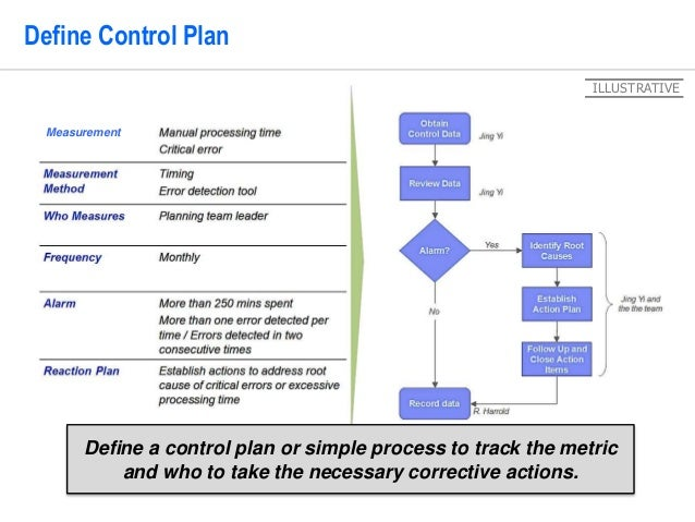 Pdca problem solving template by operational excellence consulting 30 30 define control plan maxwellsz