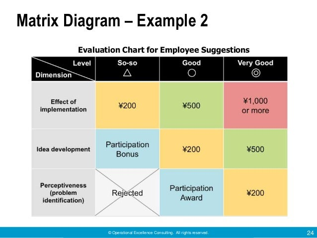 Useful Tools for Problem Solving by Operational Excellence Consulting