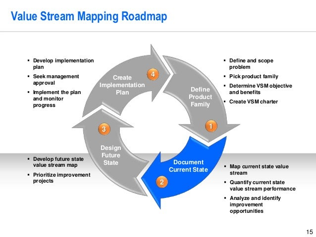 15 Value Stream Mapping Roadmap Create Implementation Plan Design Future State Document Current State Define Product Famil...