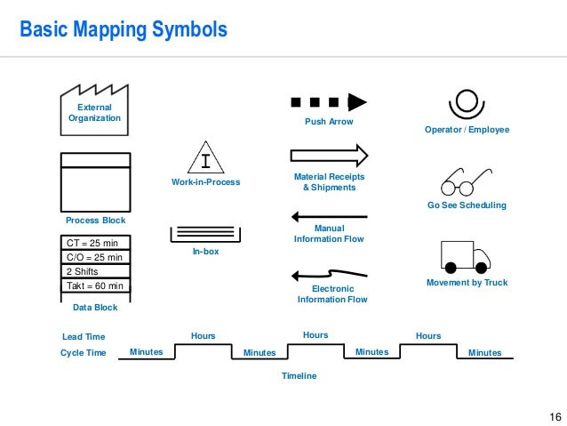 16 Basic Mapping Symbols External Organization Process Block Data Block Work-in-Process In-box Push Arrow Material Receipt...